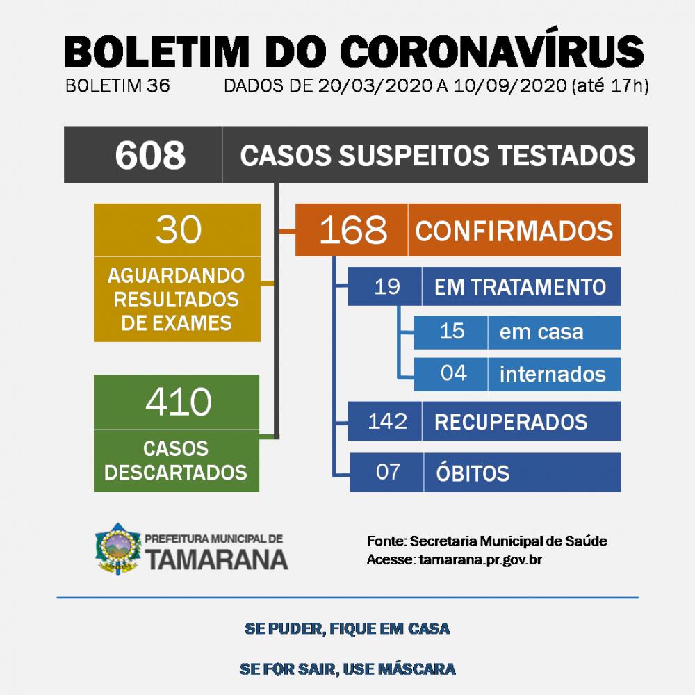 Tamarana tem mais de 140 moradores recuperados da Covid-19