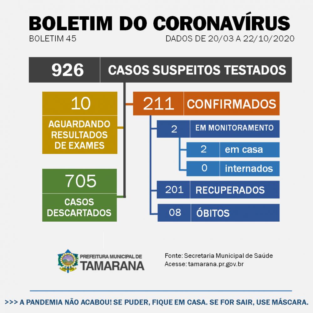 Tamarana tem 12 moradores em isolamento domiciliar contra a Covid-19