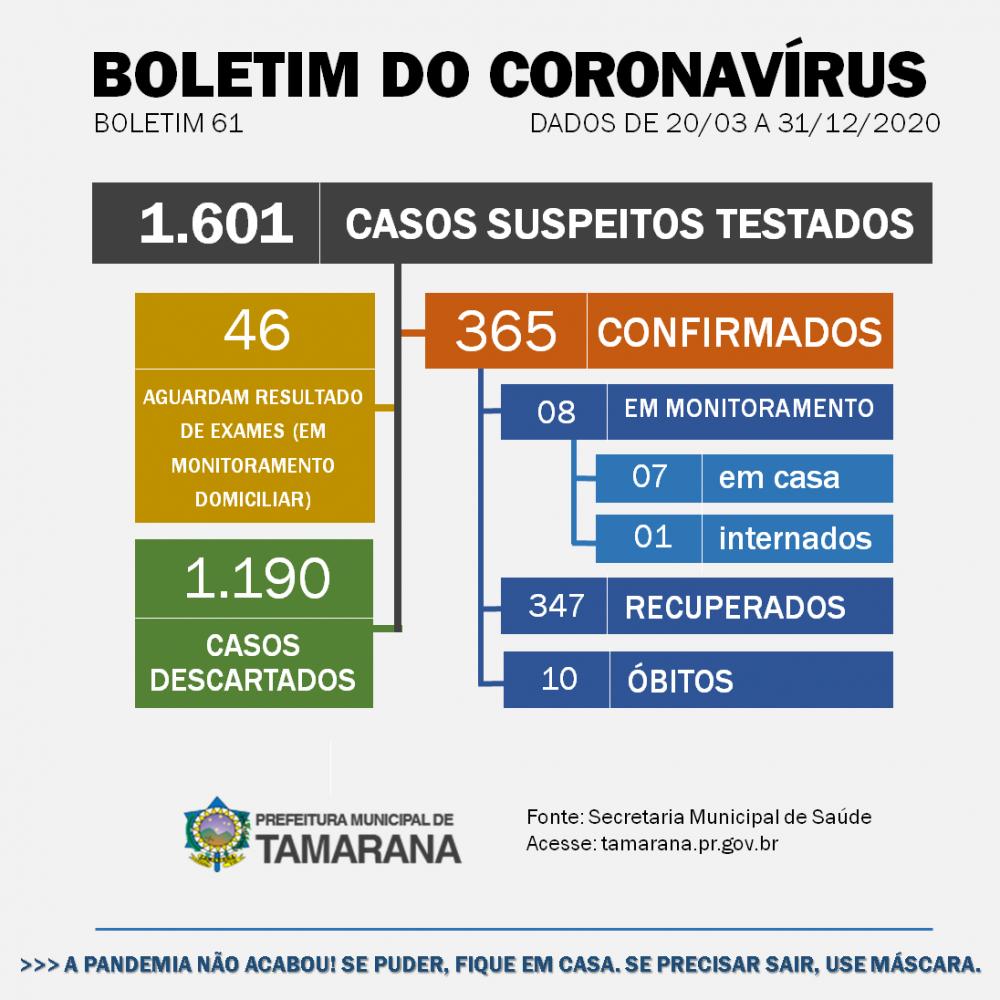 Ano termina com 365 casos de Covid-19 em Tamarana; 347 desses pacientes se recuperaram