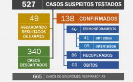 Boletim epidemiológico informa óbito por Covid-19 em Tamarana