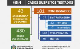 Boletim epidemiológico aponta que não há tamaranenses internados por Covid-19