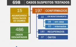 Tamarana tem 10 casos ativos de Covid-19: duas pessoas estão internadas e oito fazem isolamento domiciliar