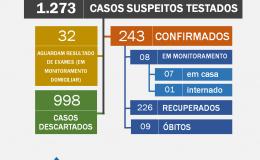Tamarana tem oito casos ativos e outras 32 suspeitas de Covid-19