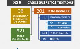 Dados da Covid-19 são atualizados; servidores da Saúde passam por exames para detectar anticorpos